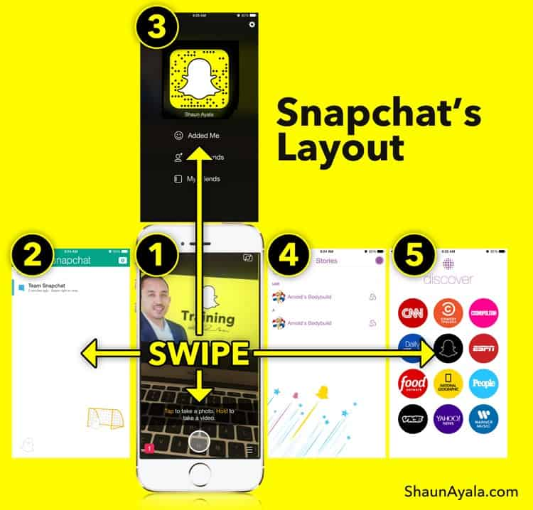 An infographic explaining how to use Snapchat's sometimes confusing layout-- protecting your graphical user interfaces (GUI)