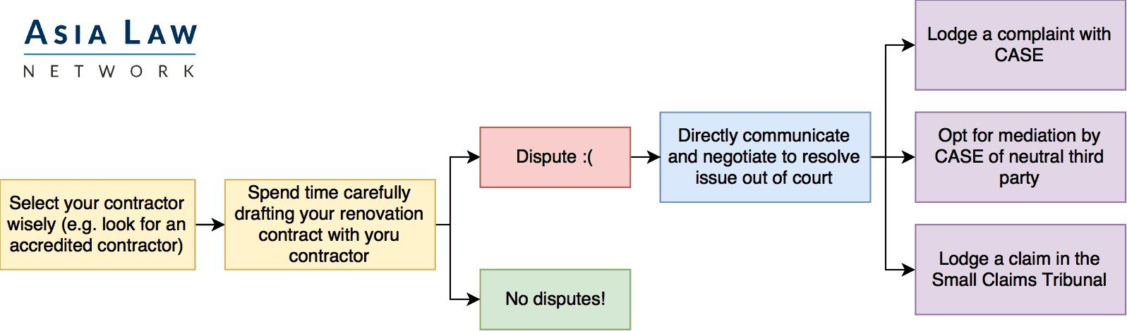 Flow chart showing a recommended series of methods to resolve renovation disputes in Singapore